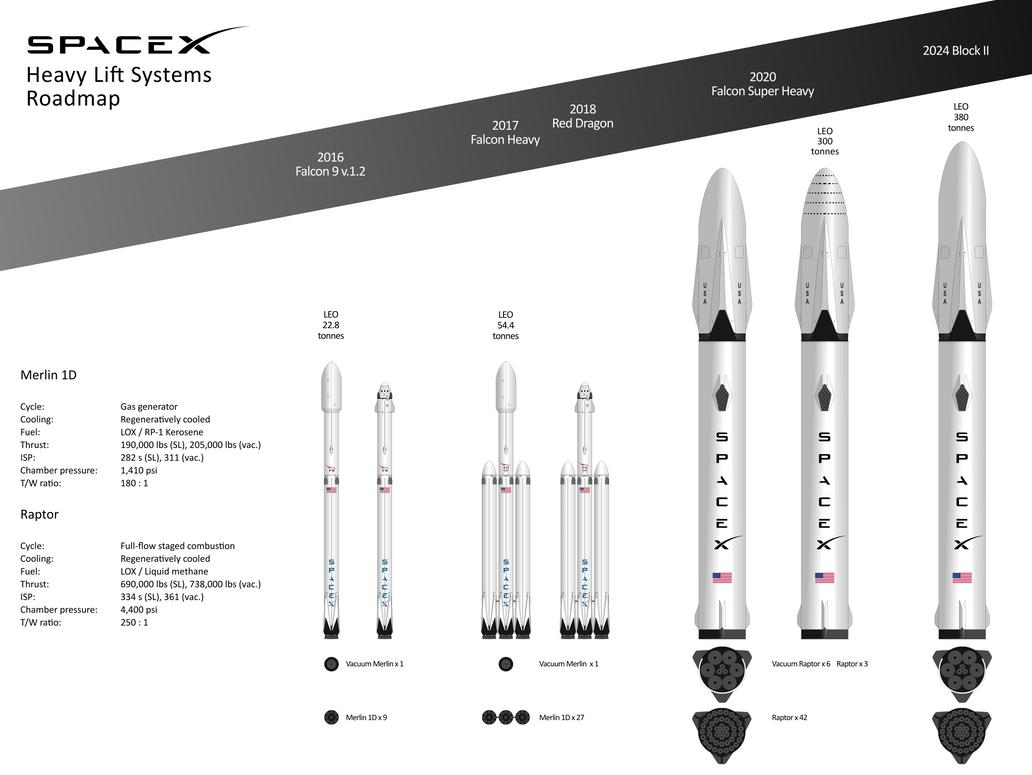 東京~ハワイを30分で結ぶことも可能なスペースXの新型巨大ロケット「BFR」とは? - GIGAZINE