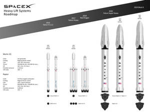Future SpaceX Rocket Family