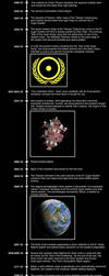 Timeline of the human space 2/2: the FTL era by Vumpalouska