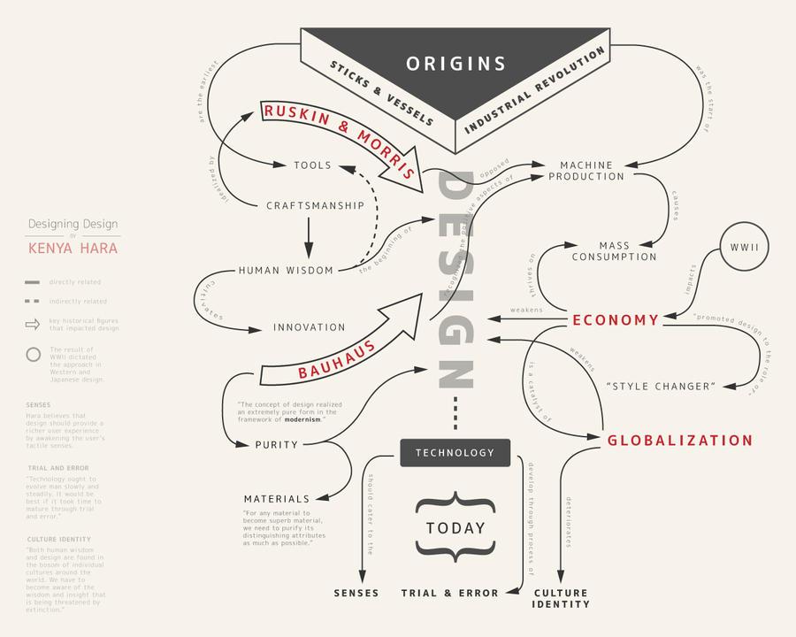 + Infomodel: Designing Design by Kenya Hara by liaesque on