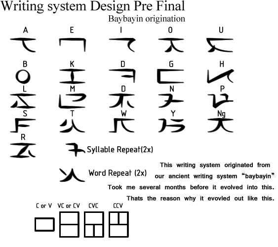 filipino writing system At the eaglescornercom online store welcome to the baybayin script website if you're here looking for alibata, the ancient filipino script, then you've come to the right place.