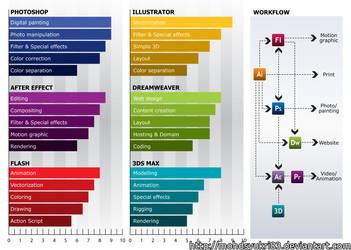 Resume: Infographic by real-hybridjunkie