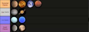 Planets Tier List