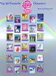 Top 30 Favourite Mlp Fim Characters Meme Blank By
