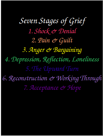 seven stages of grieving The stages of grief were developed by elisabeth kubler-ross over 30 years ago, as she listened to and observed people living with terminal diagnoses sin.