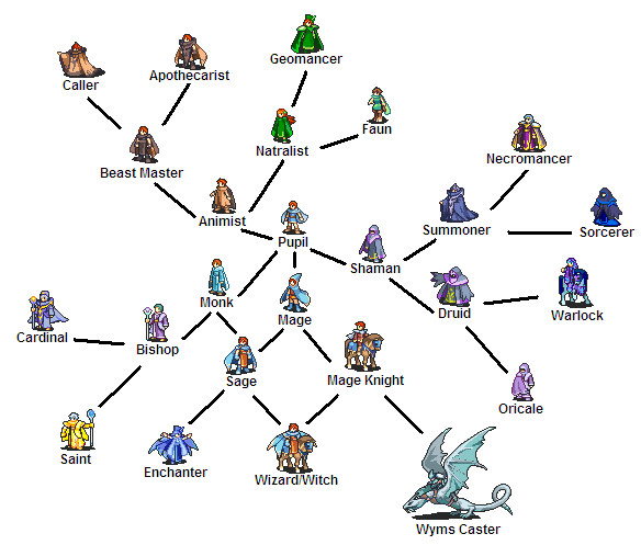 new_magic_class_tree_by_darkmatter122.jp
