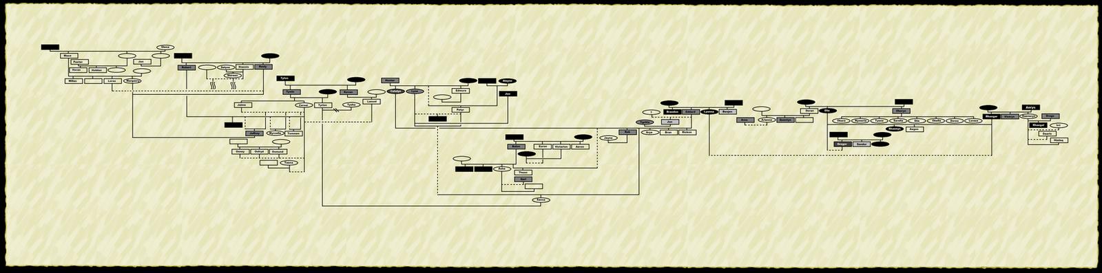asoiaf family tree by fallsapart