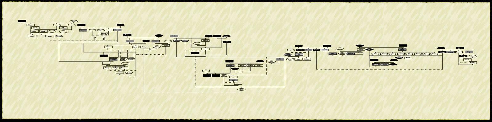 ASOIAF Family Tree