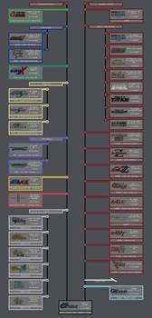 Gundam Timeline 2.0