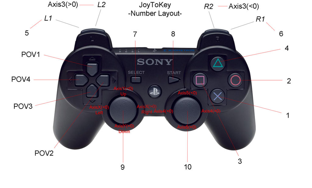 JoyToKey PS3 Controller Layout by PaperDerp on DeviantArt