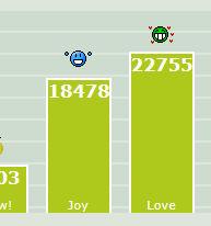 Love vs Joy