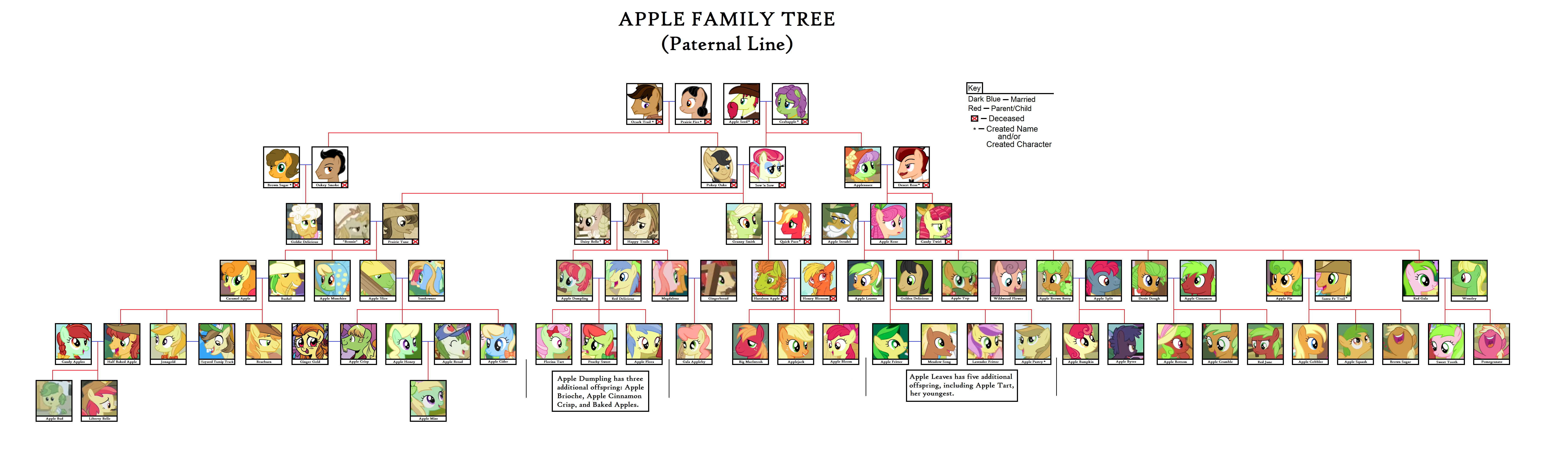 Applejack's Family Tree (Paternal Family) by UtopianPeace