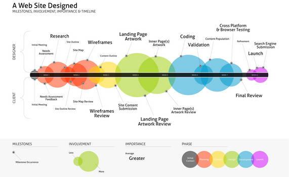 Process of Web Design Creation