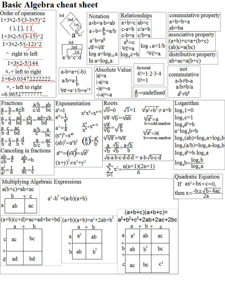 Basic Algebra Cheat Sheet by smawzyuw2 on DeviantArt