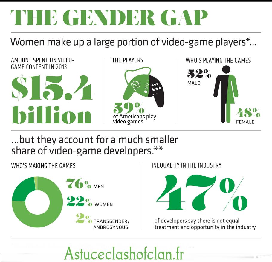 Infographics of Astu