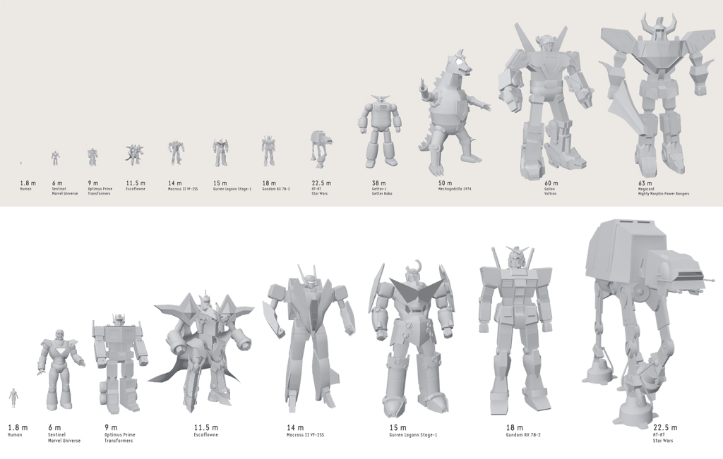 Robot And Mech Size Comparison By Sheharzad Arshad On Deviantart