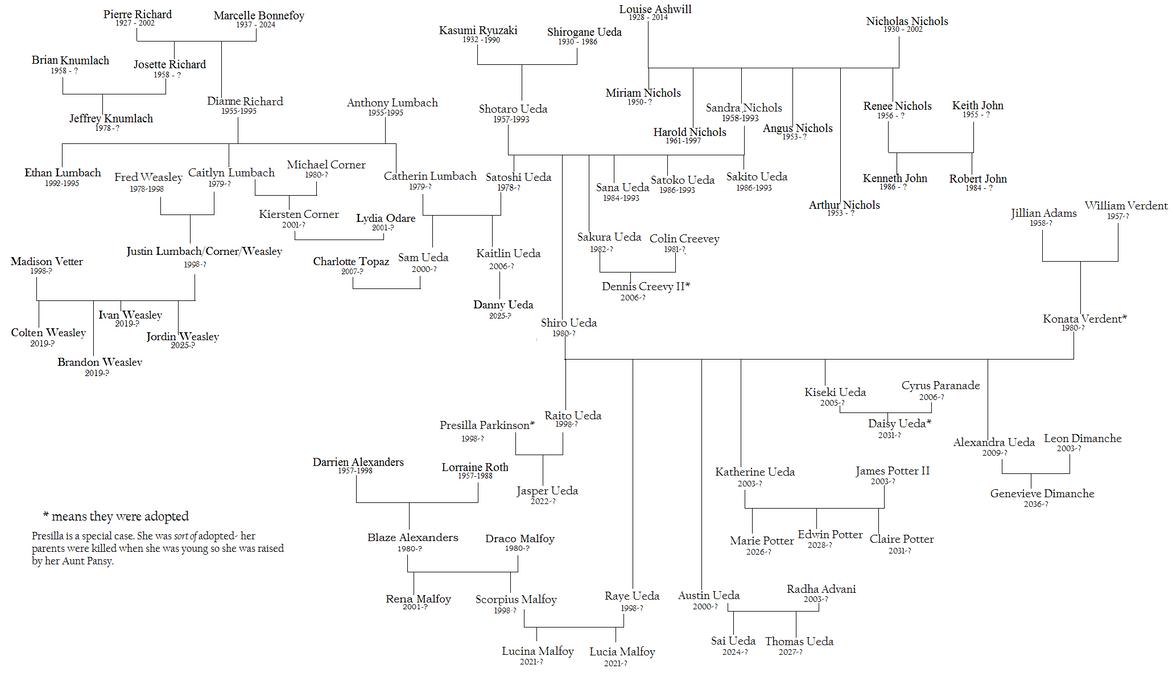 Pocahontas Family Tree