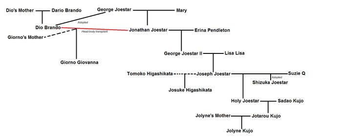 Joestar family tree