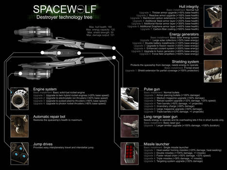 Spacewolf Destroyer Loadout Poster