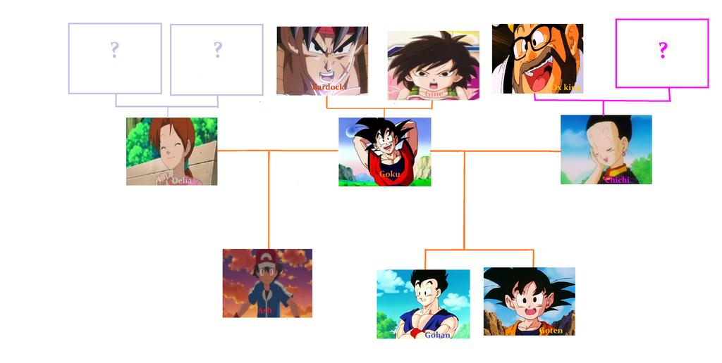 gokus crossover family tree by sango1994 on deviantart