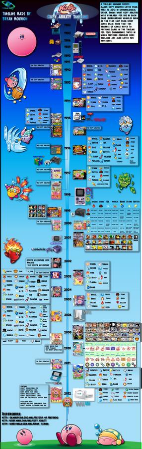 Kirby Copy Ability Timeline Infographic