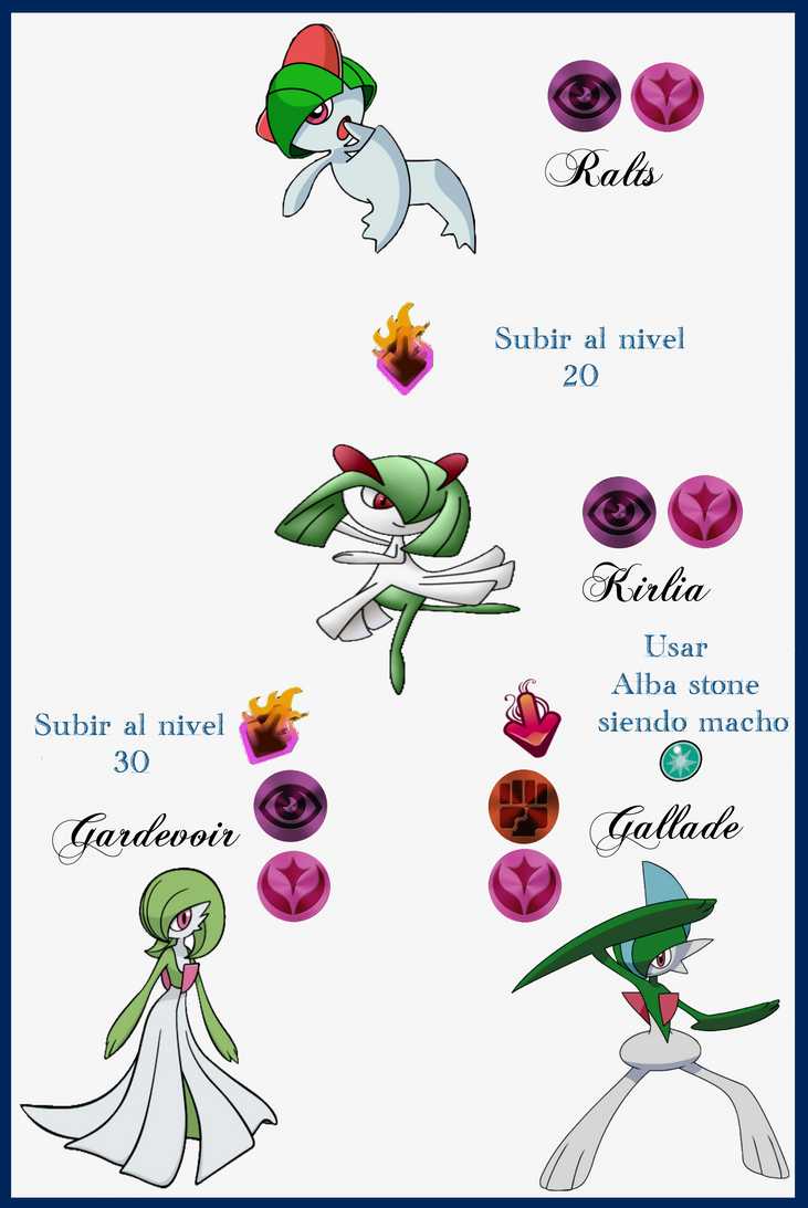 129 Ralts Evoluciones By Maxconnery On Deviantart