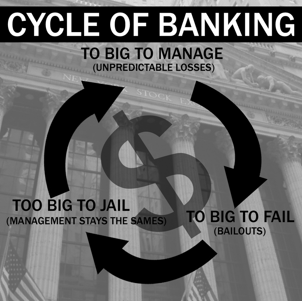 Cycle of Banking by Party9999999
