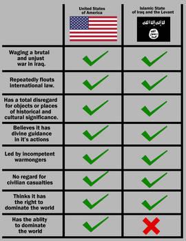 US Versus IS