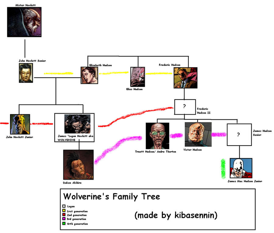 Pin Wolverine-family-tree on Pinterest