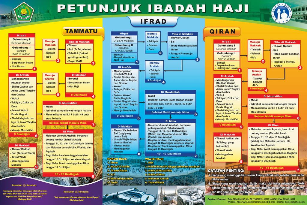 Petunjuk Ibadah Haji by cyclones