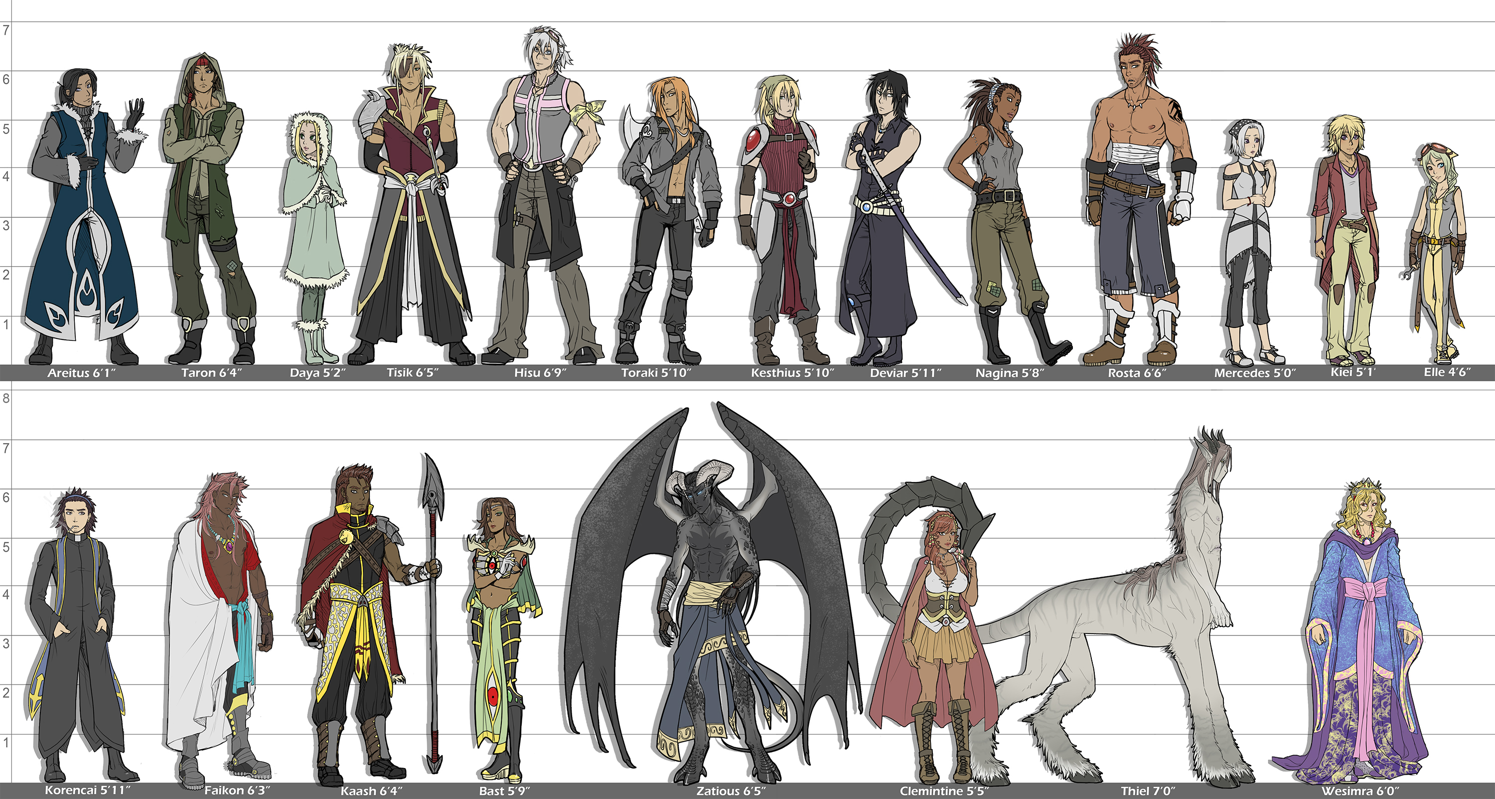 Character sheets/height charts Share em? - Art | Writing