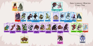 Frumious Family Tree by Monster-Man-08