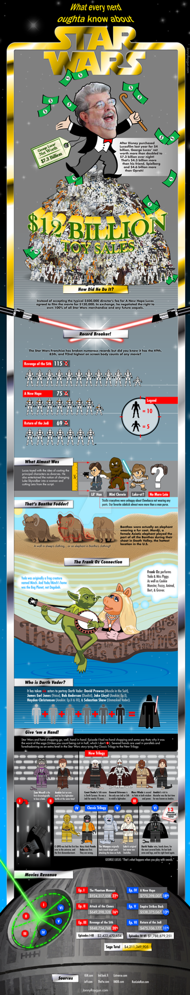 Star Wars Infographic by Jonny-Raygun
