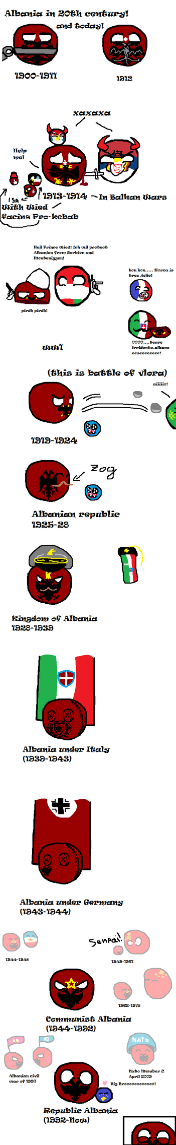 Albania in the 20th Century and today by Cordisiolol
