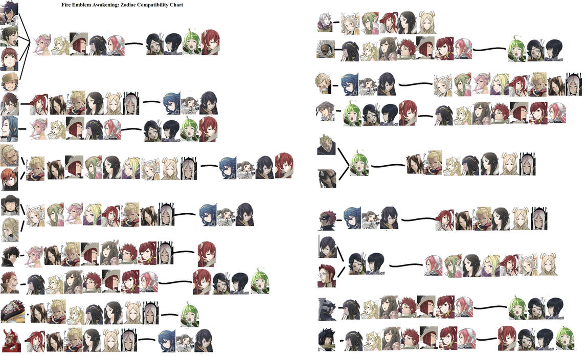 Fire emblem awakening zodiac compatibility chart by niczego on fire emblem awakening zodiac compatibility chart by niczego nvjuhfo Image collections