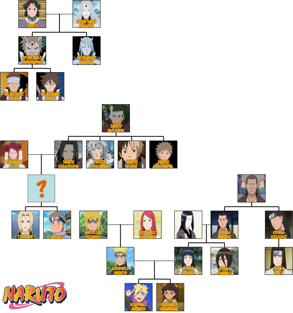 uchiha clan family tree - photo #19