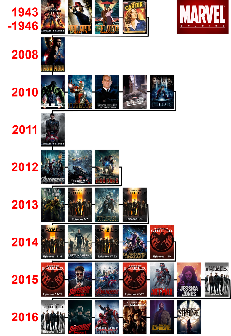 marvel cinematic universe timeline by the4thsnake on