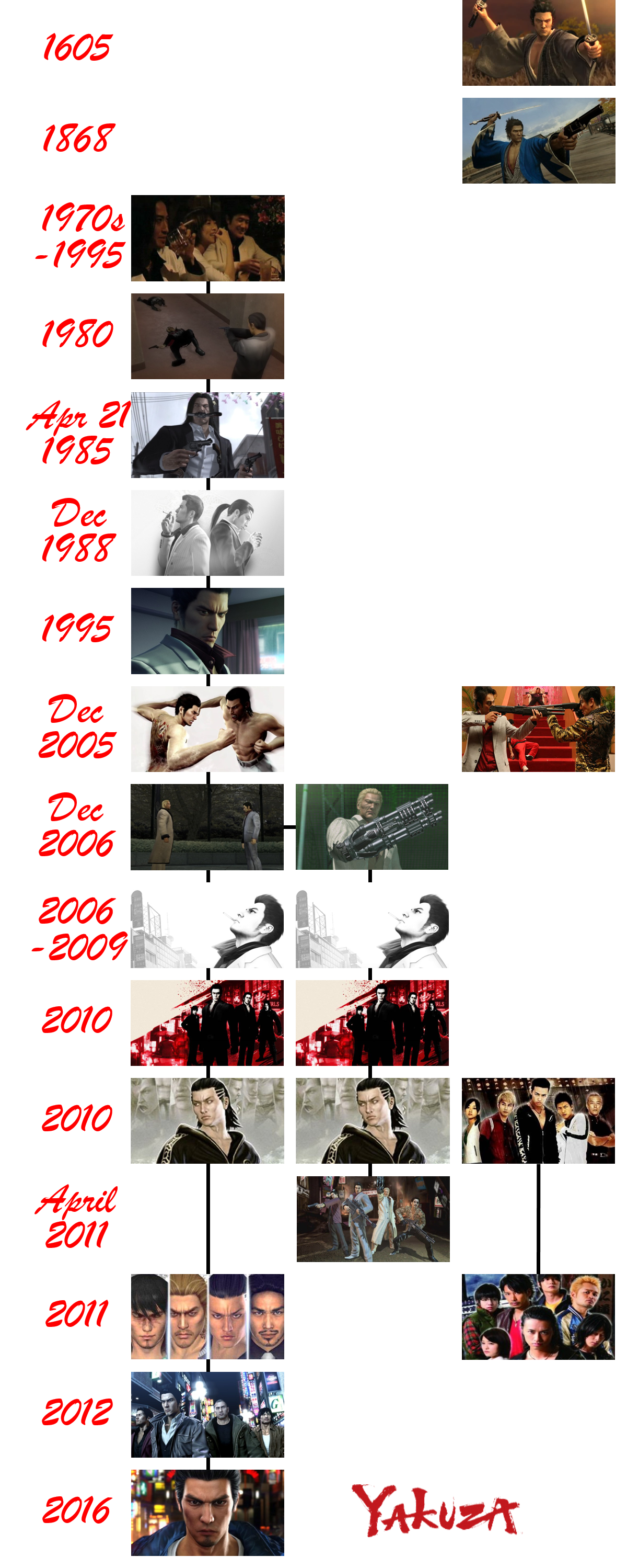 Yakuza Timeline By The4thsnake On Deviantart