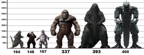 Three Kaijus and Three Titans Heights