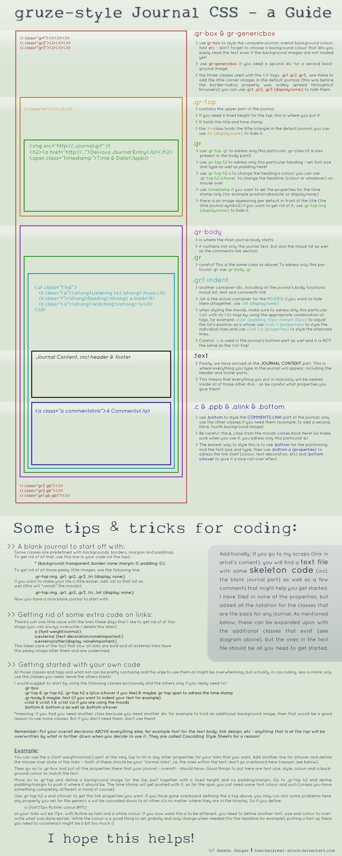 Gruze Style Journal CSS - a guide by kuschelirmel-stock