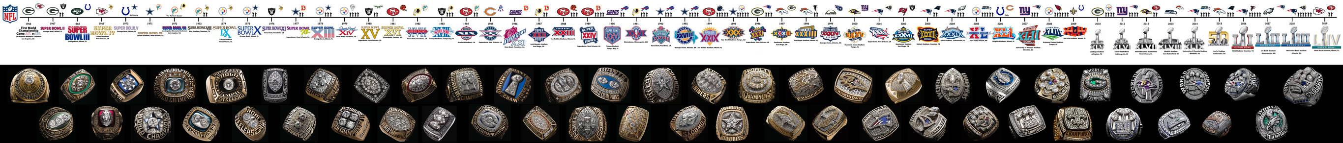NFL Superbowl Chronology