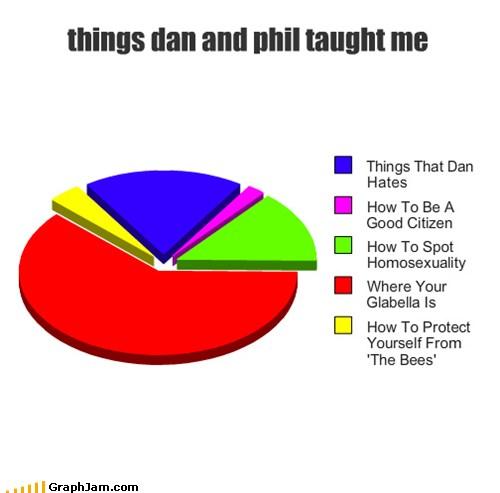 Pin dan and phil cute on pinterest