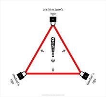 ego triangle