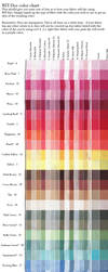 Tutorial: RIT-Dye Color Chart by taeliac