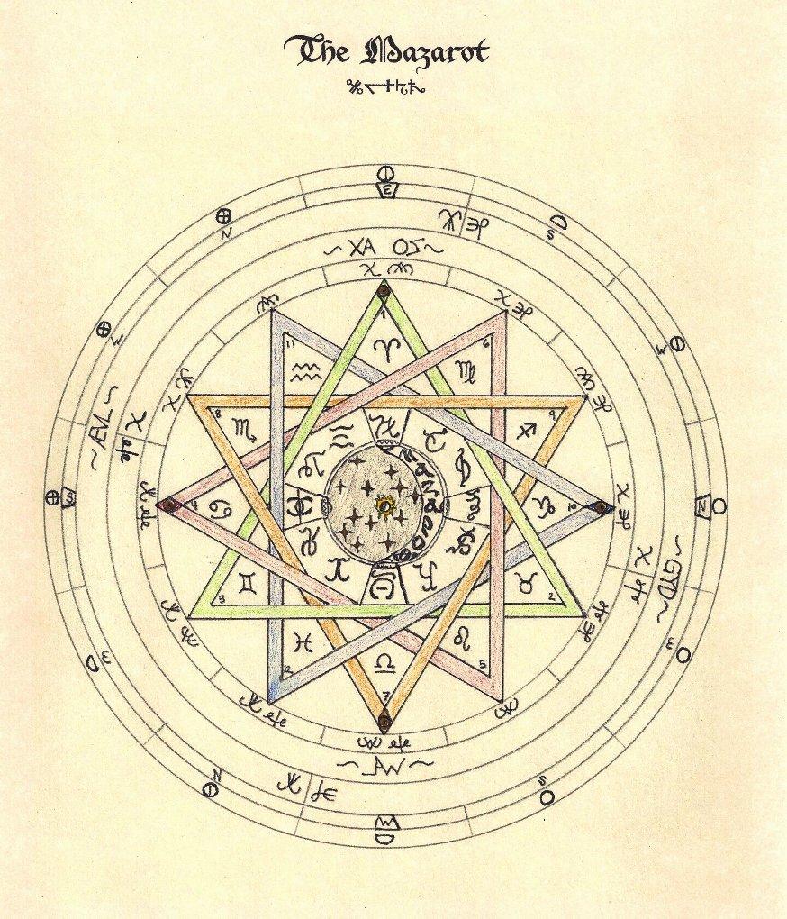 The Mazarot Wheel by PortBaron