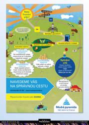 Modra Pyramida - Financial plan -Info graphic