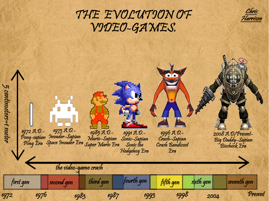 games with evolution
