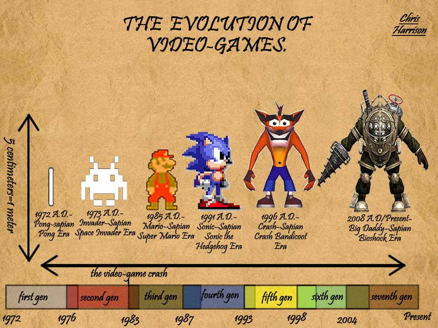 Evolution of Videogames by Skippy-the-hedgehog on DeviantArt
