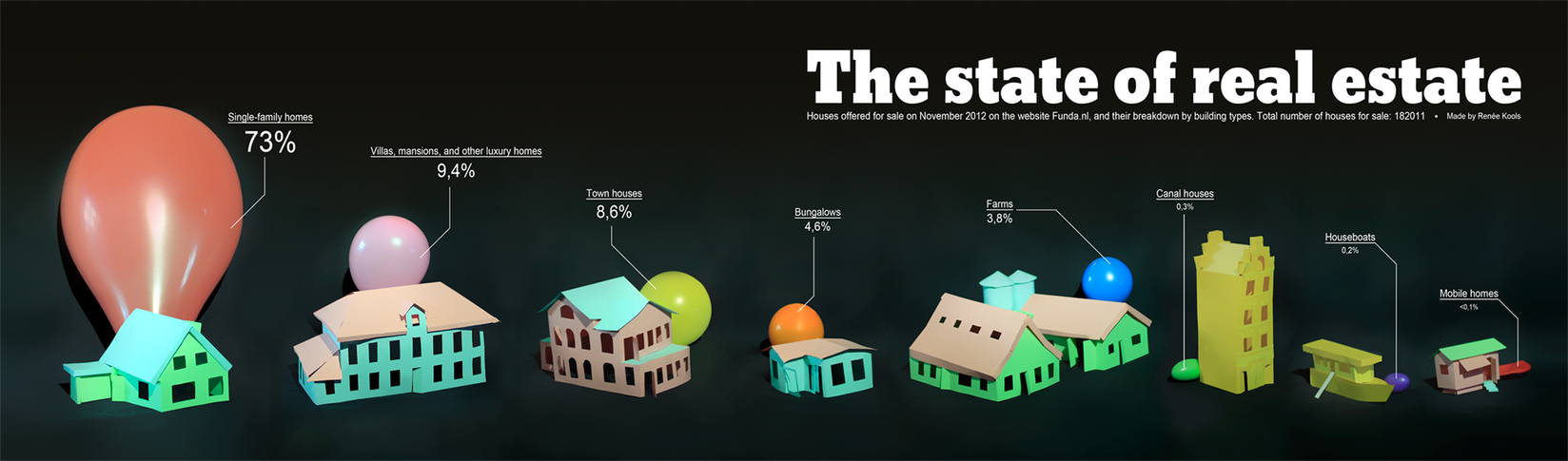The state of real estate by Armonah