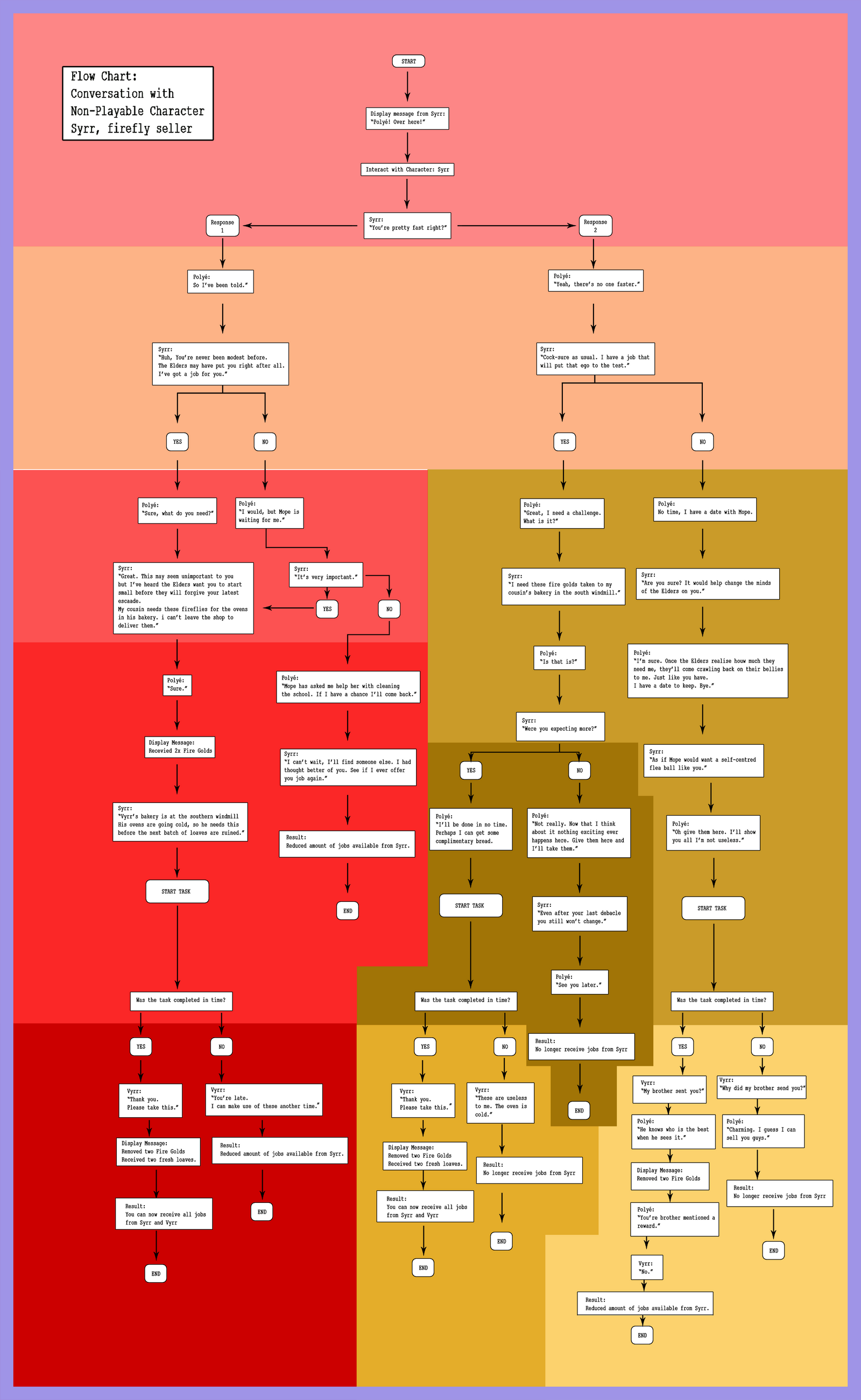 Rise side quest conversation flow chart by judan on deviantart rise side quest conversation flow chart by judan nvjuhfo Gallery